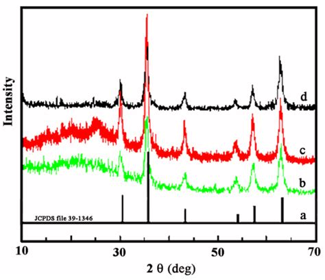 xrd pattern of polyaniline metals free full text preparation and characteristics