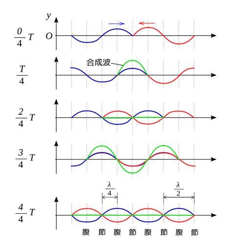 第一頁 上一頁 1 2 3 ファイル 定常波と進行波の関係 svg wikibooks