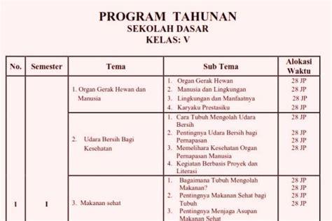 Tematik Terpadu Udara Bersih Bagi Kesehatan Jl5bk13n program tahunan prota kurikulum 2013 kelas 5