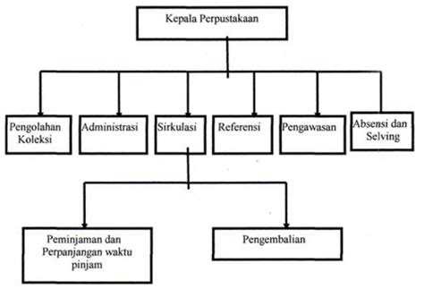 download software untuk membuat struktur organisasi simple struktur organisasi perpustakaan ajang software