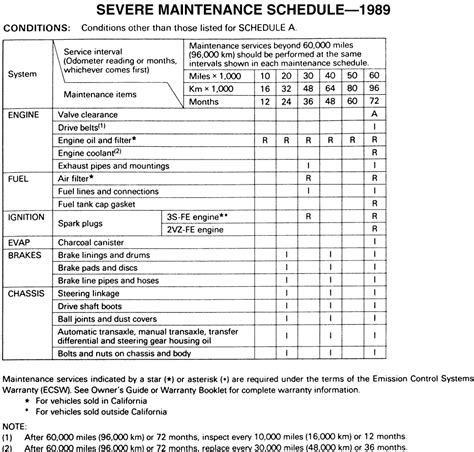 Toyota Maintenance Schedule Repair Guides Maintenance Schedules And Intervals