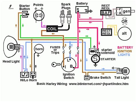1975 harley davidson engine diagram wiring diagram