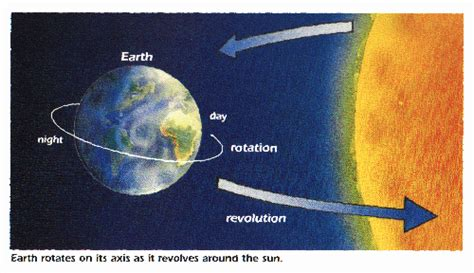 Siang Malam Venus geografi lingkungan gerakan rotasi dan revolusi bumi
