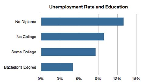 Getting An Mba Without To Take A Statistics Class by College Graduation And Unemployment Among Vs Whites