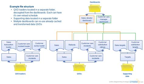 qlikview workflow qlikview file structure flowchart creately