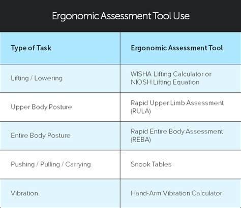 How To Select The Correct Ergonomic Risk Assessment Tool Ergonomic Risk Assessment Template