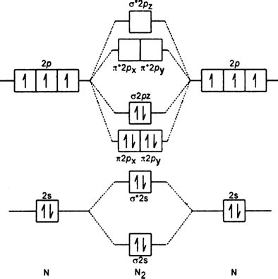 n2 energy level diagram molecular orbital energy diagram for n2 wiring diagram