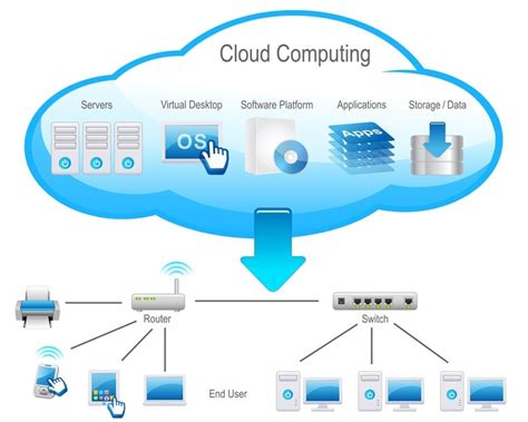 intelligent design adalah how cloud computing is shaping the future of technology