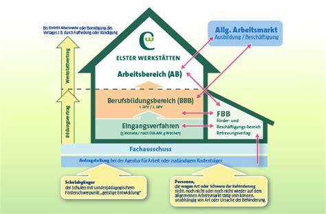 werkstätten für behinderte elster werkst 228 tten gmbh