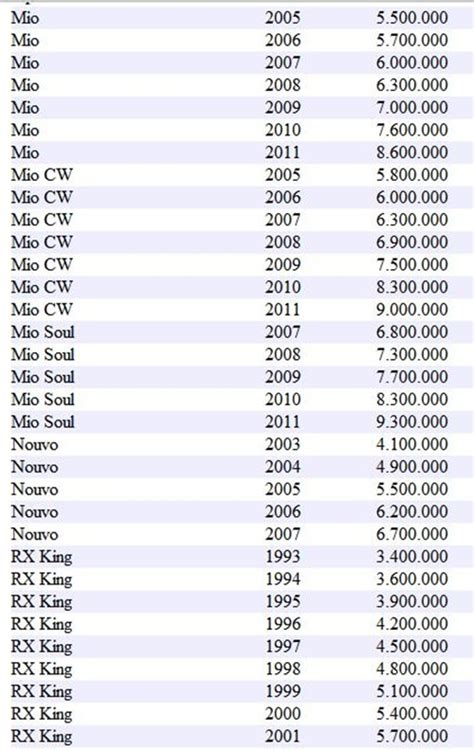 Power Lifier Yamaha Bekas search results for spesifikasi rx king 2008 black