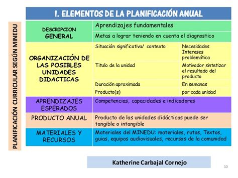 planificacion curricular de 2016 orientaciones de planificacion curricular 2016