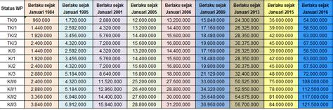 Undang Undang Pajak Lengkap Tahun 2016 penghasilan rp 121 500 000 di tahun 2016 bebas pajak