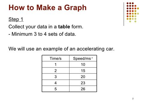 draw a chart how to make a graph