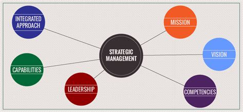 Mba Strategy Tools by Summary Of Mba Strategic Management January 2016 Strategic