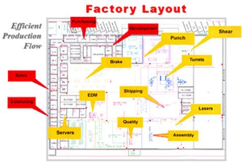 warehouse layout for efficiency svg arc path driverlayer search engine