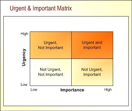 important urgent matrix template urgente e importante 1000er 180 s book por gabriel miller