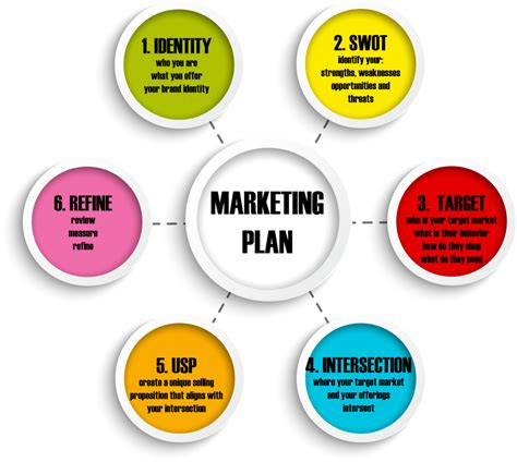why does a your why does your business need a marketing plan all about marketing skills