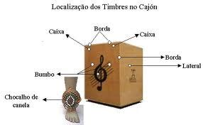 cajon musical instrument cajon musical instruments replacement of drum s