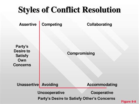 7 best images of conflict resolution styles worksheet conflict management styles assertive
