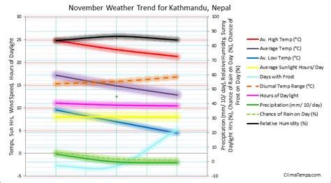 Weather Ktm Weather In November In Kathmandu Nepal