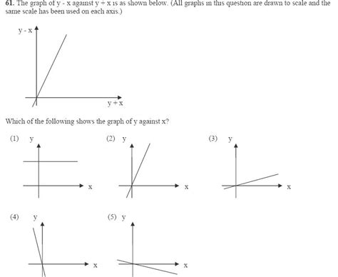 how to graph graphing functions how to draw graph with transformed