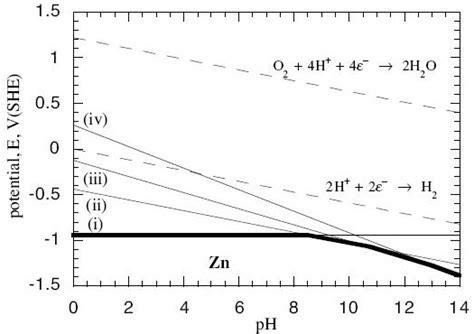 pourbaix diagram tin how to make pourbaix diagram pourbaix diagram for