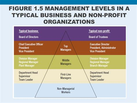 Non Profit Companies Section 25 by Management And Non Management Level 28 Images