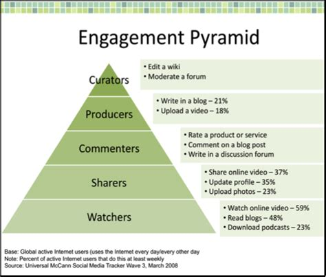 The Of Engagement demystifying analytics engagement consumption