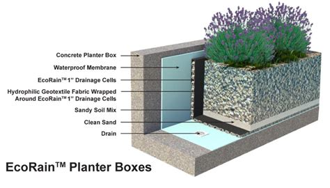 Planter Box Drainage by Ecorain Underground Water Detention Structures And