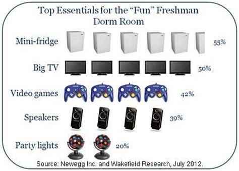 essentials for a room customer behavior laptops tvs most popular tech