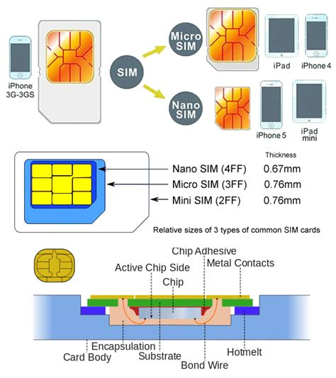 Iphone 5 Sim Card Cut Template by Nano Sim Card Dimensions Best Image Hd