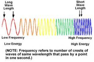 frequency of visible light 3emenergywaves