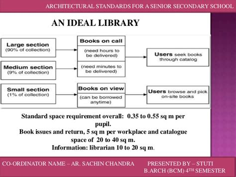Design Guidelines For Developing Class Libraries | architectural standards