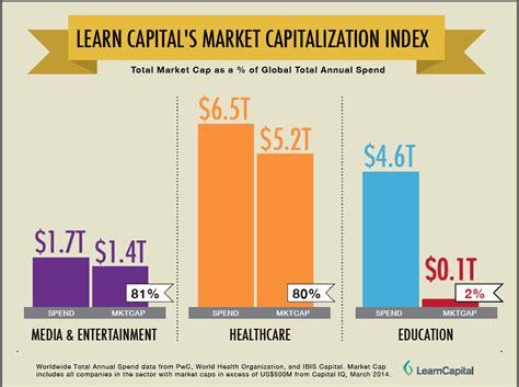 market cap what does market cap time sydney time