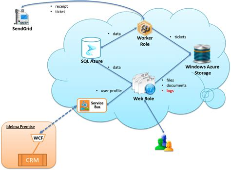 cloud architecture diagram moving applications to the cloud part 3 the recommended