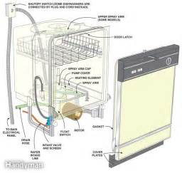 Ge Dishwasher Disassembly How To Repair A Dishwasher The Family Handyman