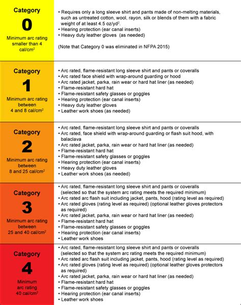 2015 Nfpa 70e Arc Flash Ppe Chart Complete Pdf Library Nfpa 70e Risk Assessment Template