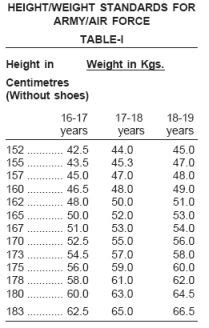 air force weight army height and weight chart yun56 co
