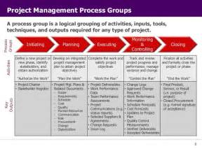 Five Phases Of Project Management Essay by The Project Management Process Groups A Study Pdf Chapter 3 The Project Management Process