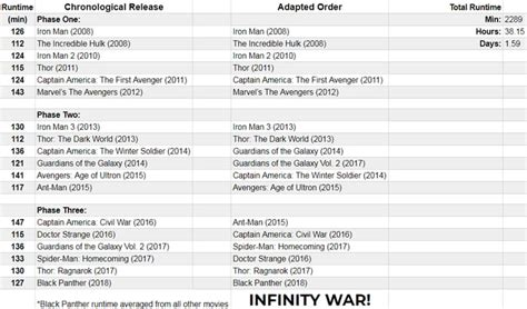 marvel movies order 9gag i made a list of all mcu movies for a marvel marathon i ll