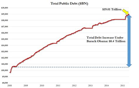 us debt ceiling total u s debt surpasses 19 trillion rises 8 4