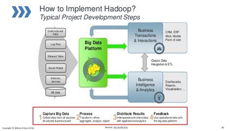 big data architecture diagram big data architecture introduction