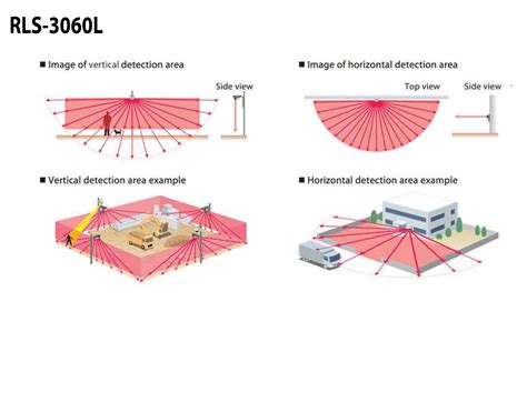 pattern matching algorithm for intrusion detection rls 3060l optex europe