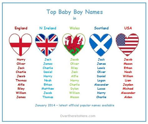 names for a boy top baby boys names for n ireland wales scotland and usa update january