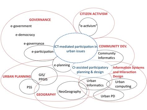 layout definition ict the value of community informatics to participatory urban