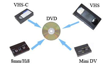 transfer home to dvd vhs to dvd home transfer