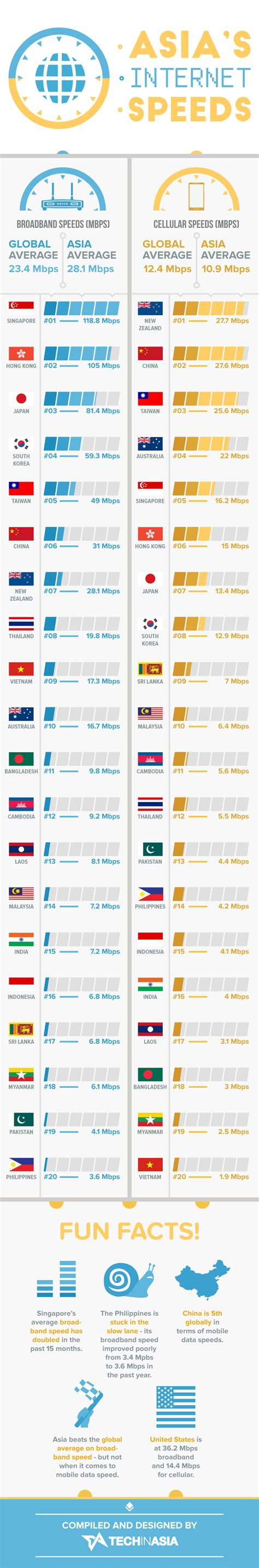 mobile speeds asia s mobile and broadband speeds infographic