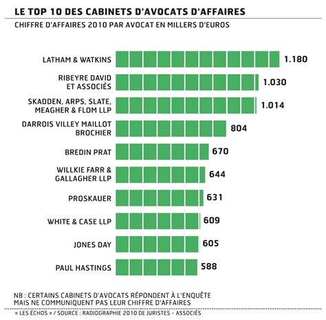 Salaire Juriste En Cabinet D Avocat salaire avocat international