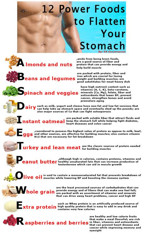 The Power Abs Diet by Bipolar Pandamonium 12 Power Foods To Flatten Your Stomach