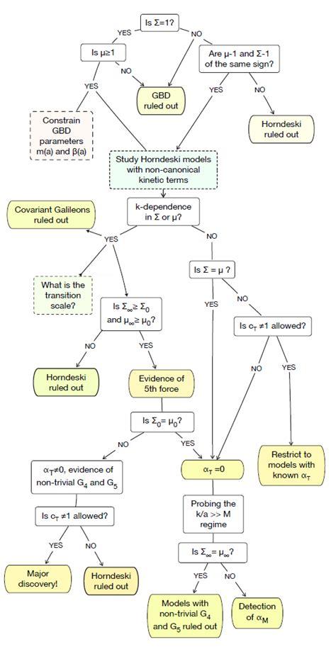 flowchart model new flowchart to eliminate universe models